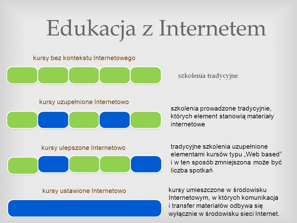 Edukacja z Internetem kursy bez kontekstu Internetowego