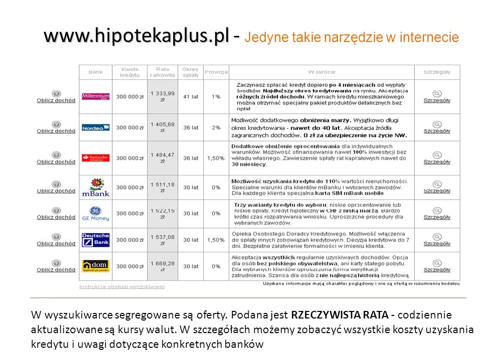 www.hipotekaplus.pl - Jedyne takie narzędzie w internecie
