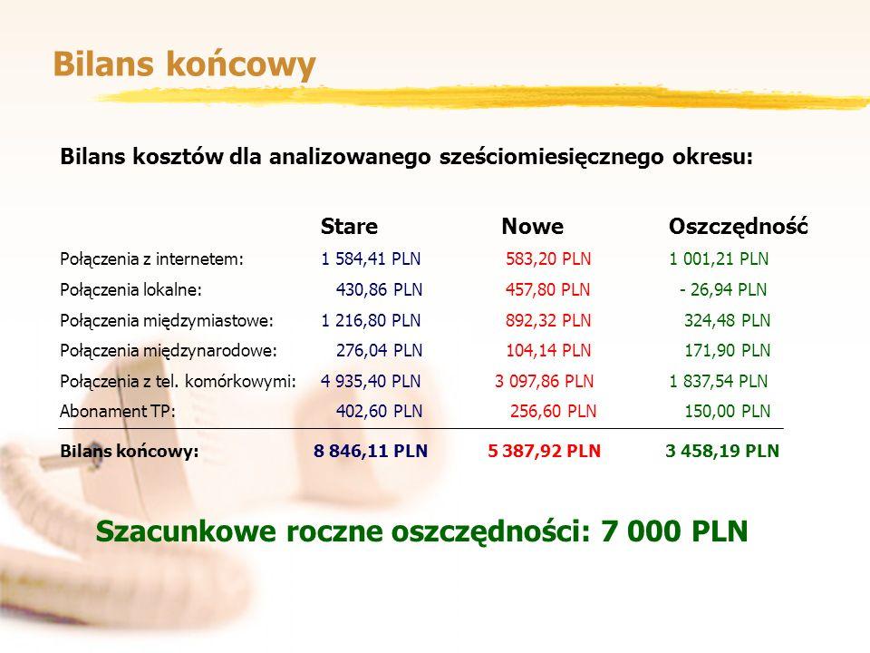 Bilans końcowy Szacunkowe roczne oszczędności: 7 000 PLN