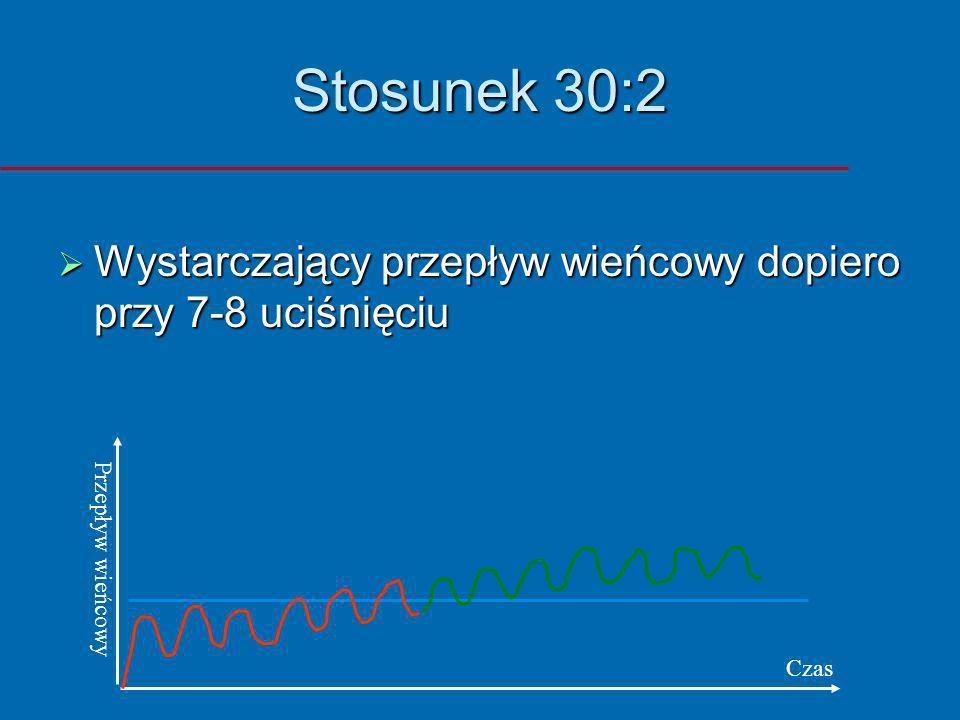 Stosunek 30:2 Wystarczający przepływ wieńcowy dopiero przy 7-8 uciśnięciu Przepływ wieńcowy Czas