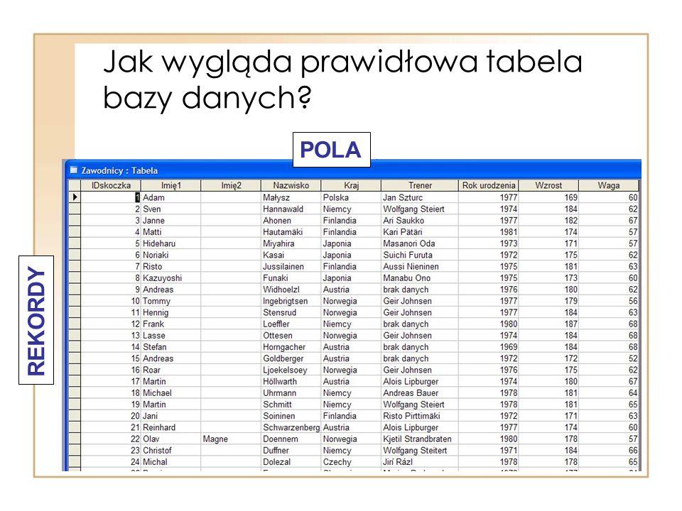 Jak wygląda prawidłowa tabela bazy danych
