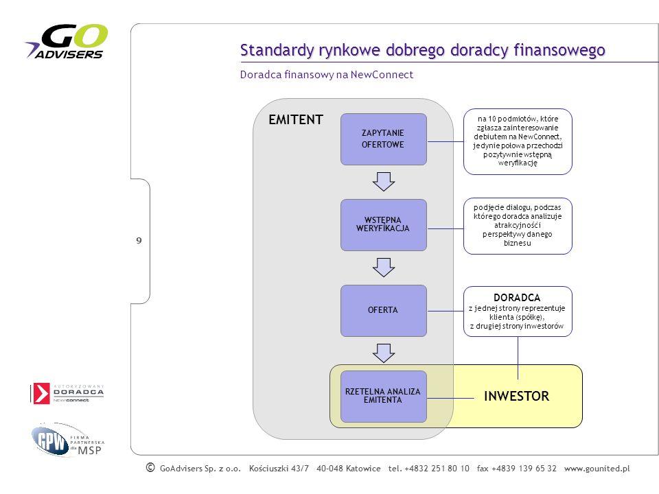 Standardy rynkowe dobrego doradcy finansowego