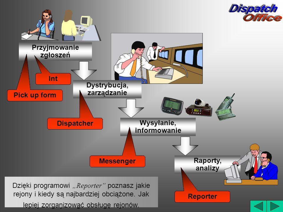 Przyjmowanie zgłoszeń Dystrybucja, zarządzanie Wysyłanie, informowanie