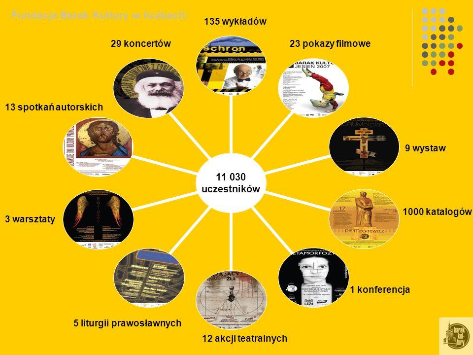 Fundacja Barak Kultury w liczbach: