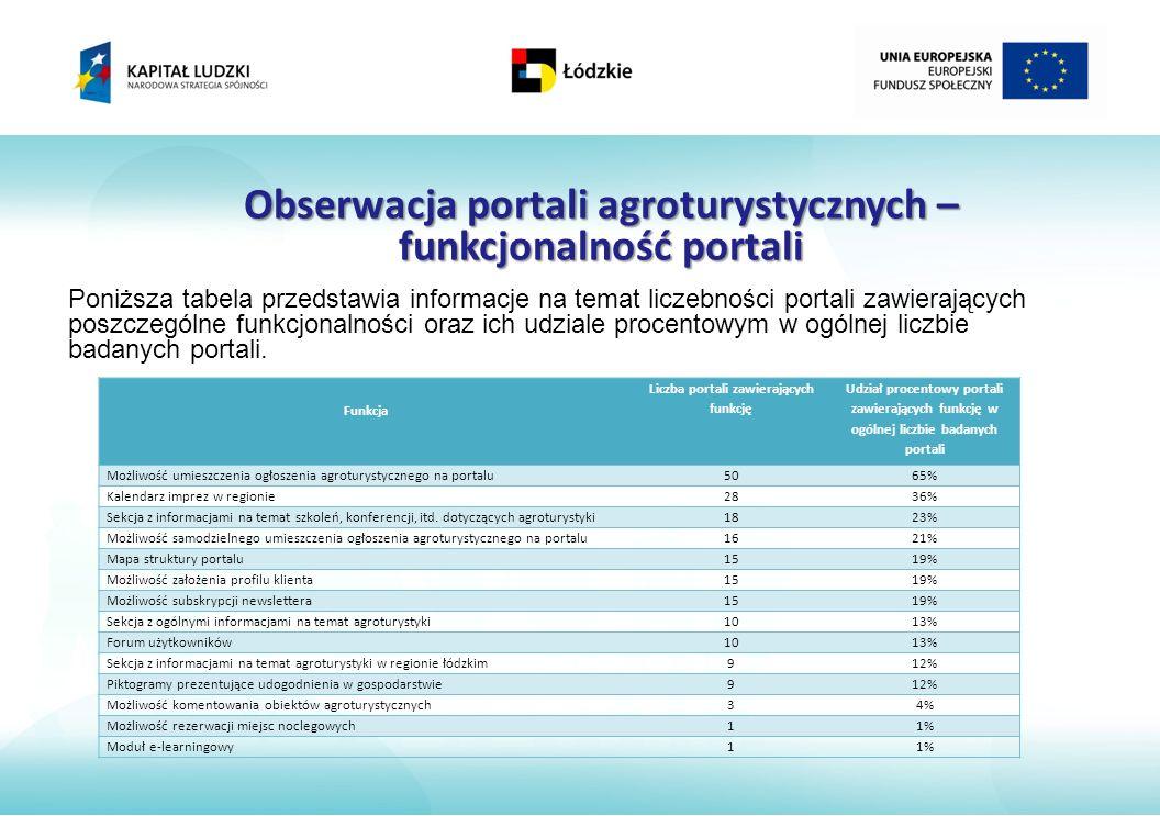 Obserwacja portali agroturystycznych – funkcjonalność portali