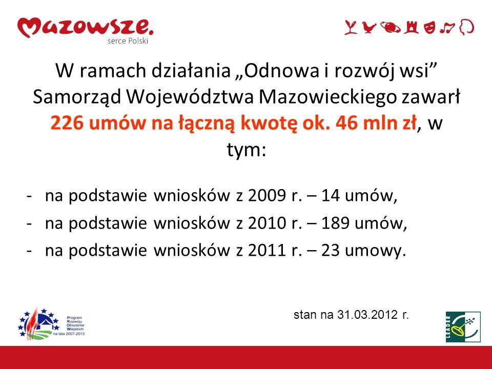 """W ramach działania """"Odnowa i rozwój wsi Samorząd Województwa Mazowieckiego zawarł 226 umów na łączną kwotę ok. 46 mln zł, w tym:"""