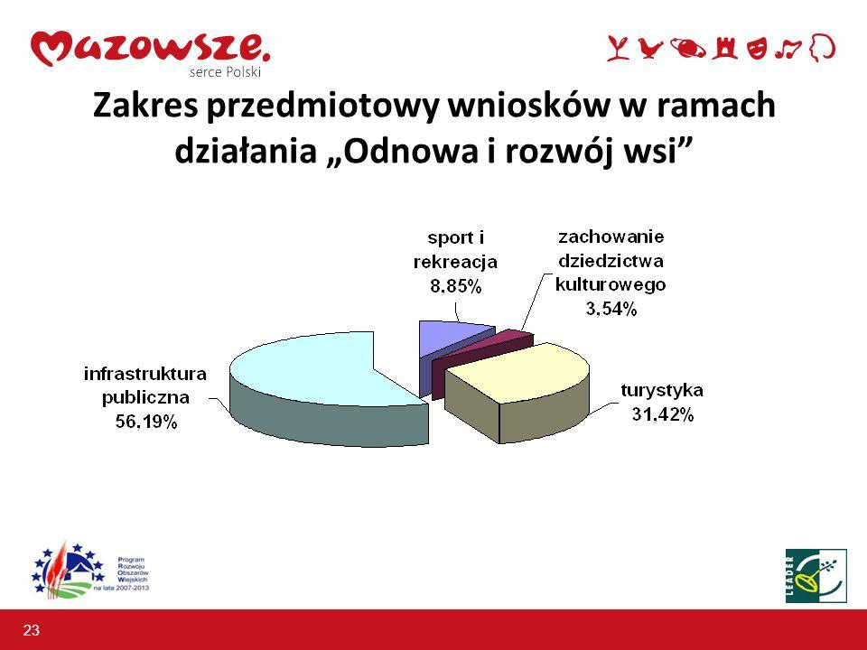 """Zakres przedmiotowy wniosków w ramach działania """"Odnowa i rozwój wsi"""