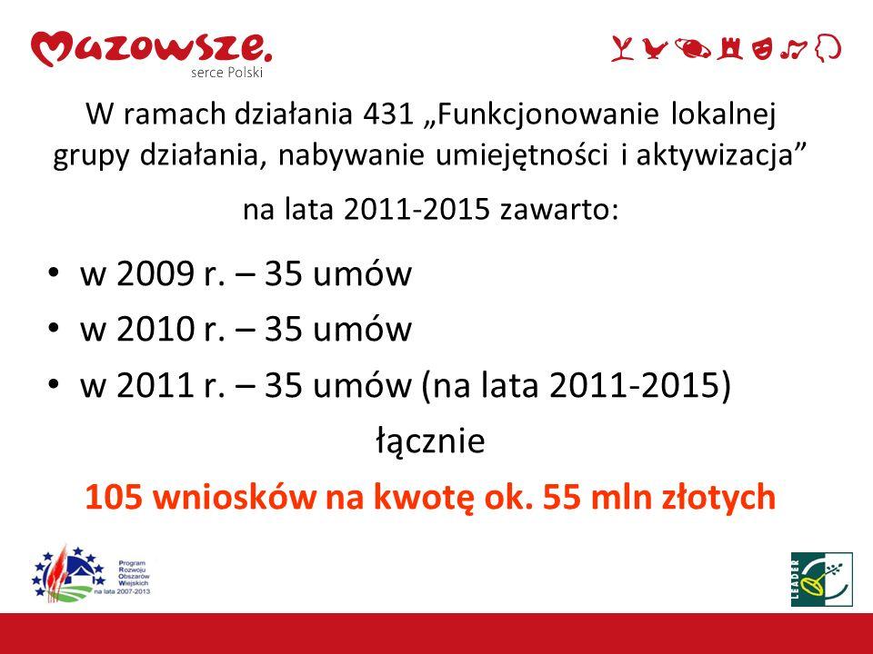 105 wniosków na kwotę ok. 55 mln złotych