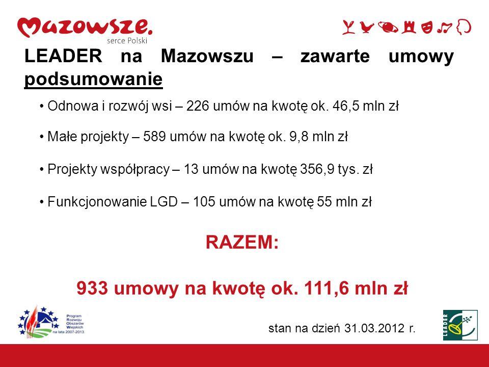 RAZEM: 933 umowy na kwotę ok. 111,6 mln zł