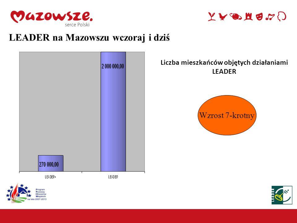 Liczba mieszkańców objętych działaniami LEADER