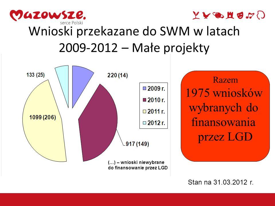 Wnioski przekazane do SWM w latach 2009-2012 – Małe projekty