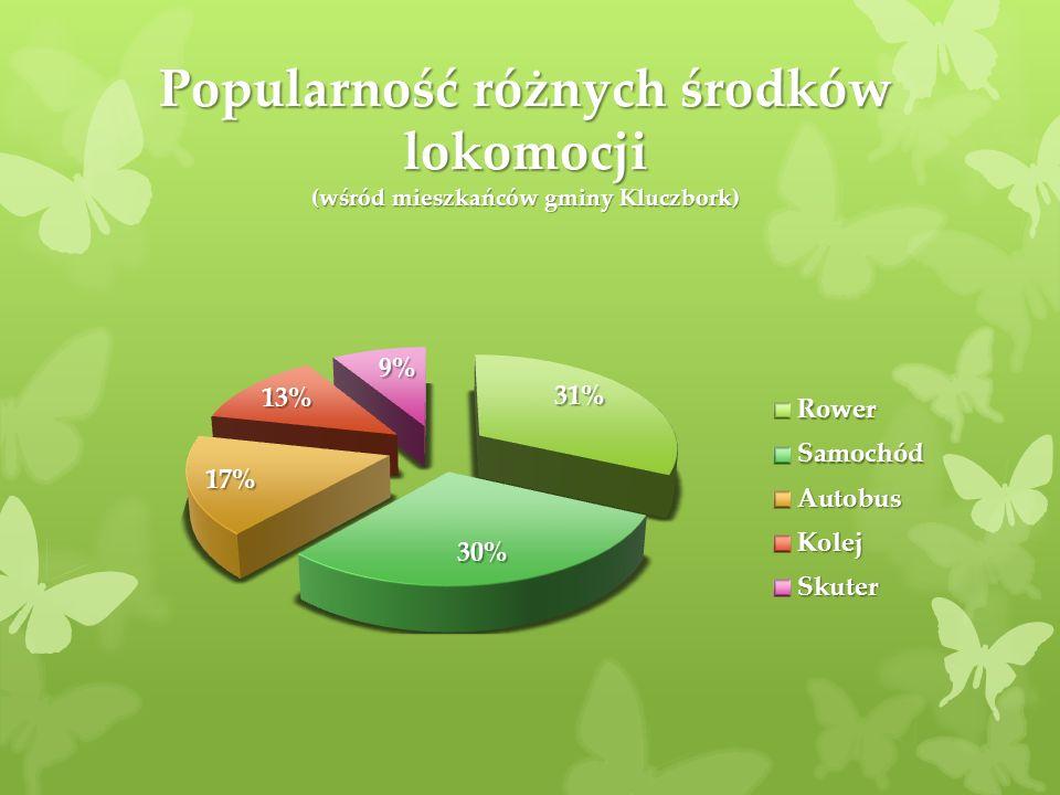 Popularność różnych środków lokomocji (wśród mieszkańców gminy Kluczbork)