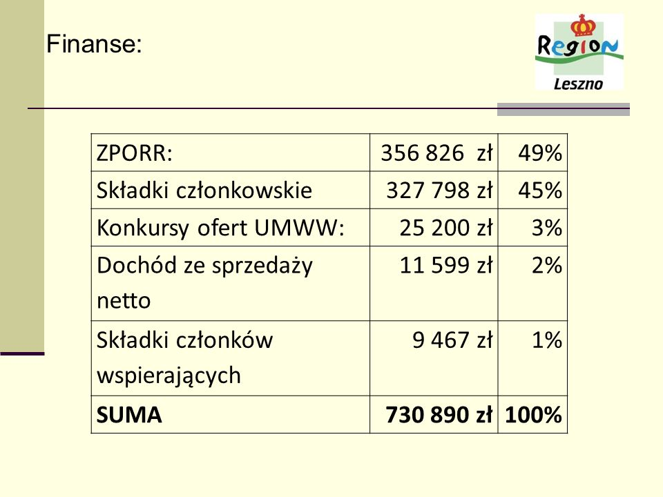 Finanse:ZPORR: 356 826 zł. 49% Składki członkowskie. 327 798 zł. 45% Konkursy ofert UMWW: 25 200 zł.