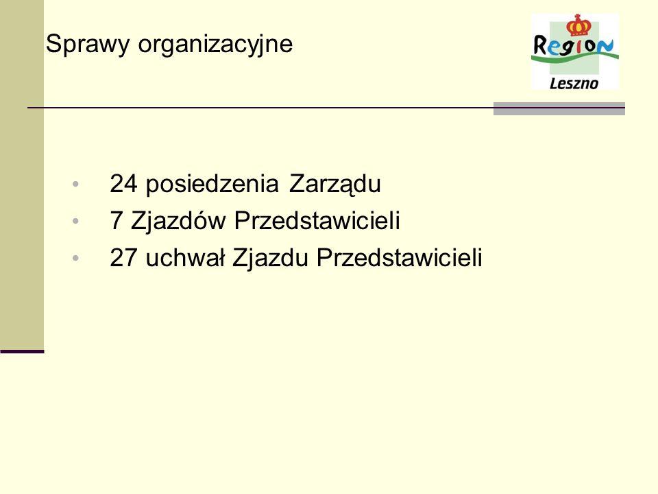 Sprawy organizacyjne 24 posiedzenia Zarządu. 7 Zjazdów Przedstawicieli.