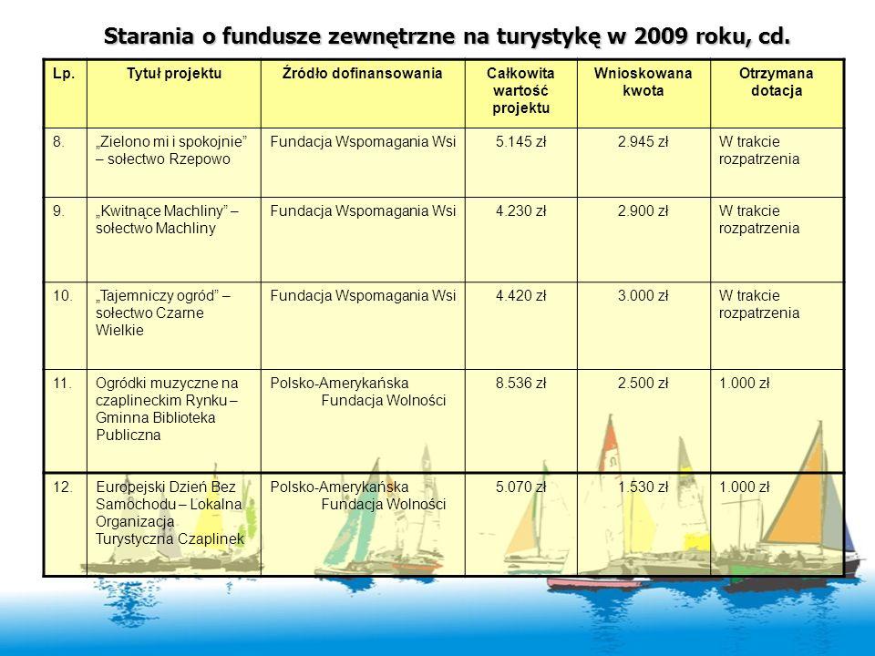 Źródło dofinansowania Całkowita wartość projektu