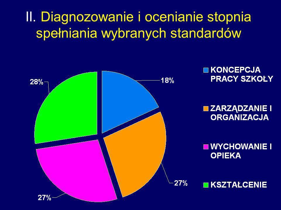 II. Diagnozowanie i ocenianie stopnia spełniania wybranych standardów