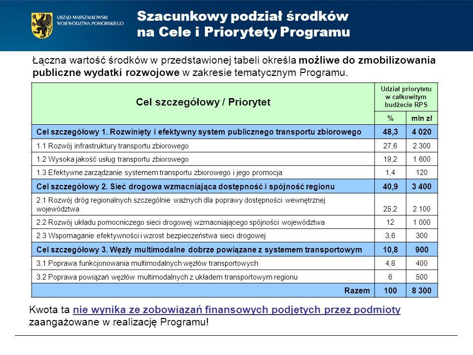 Szacunkowy podział środków na Cele i Priorytety Programu