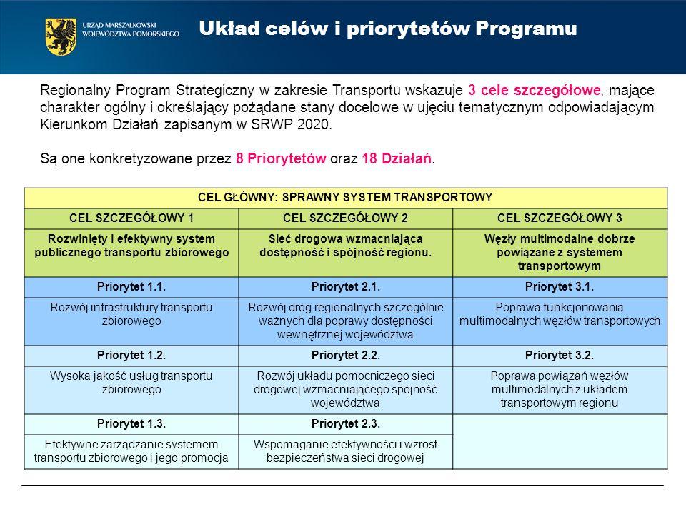 Układ celów i priorytetów Programu