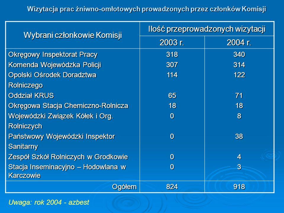 Wybrani członkowie Komisji Ilość przeprowadzonych wizytacji 2003 r.