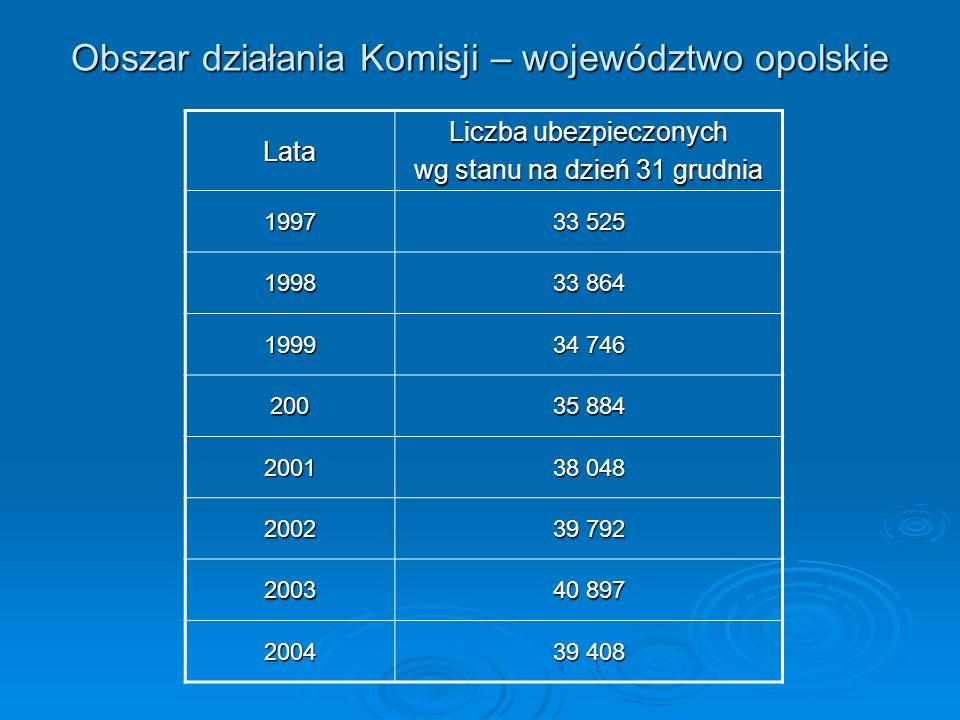 Obszar działania Komisji – województwo opolskie