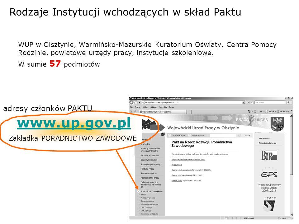 www.up.gov.pl Rodzaje Instytucji wchodzących w skład Paktu