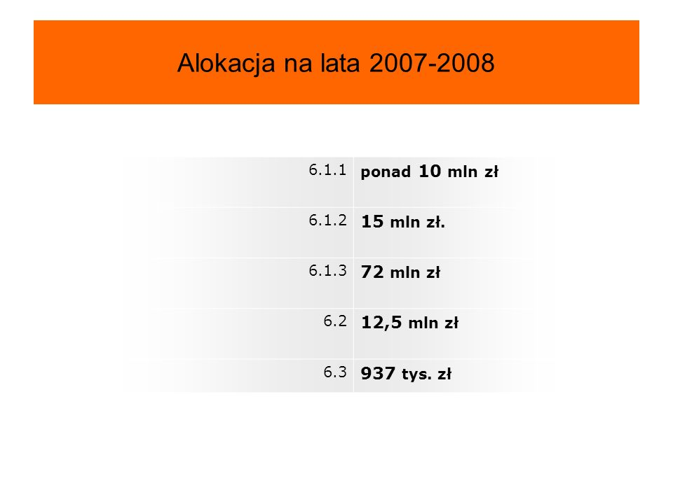 Alokacja na lata 2007-2008 15 mln zł. 72 mln zł 12,5 mln zł