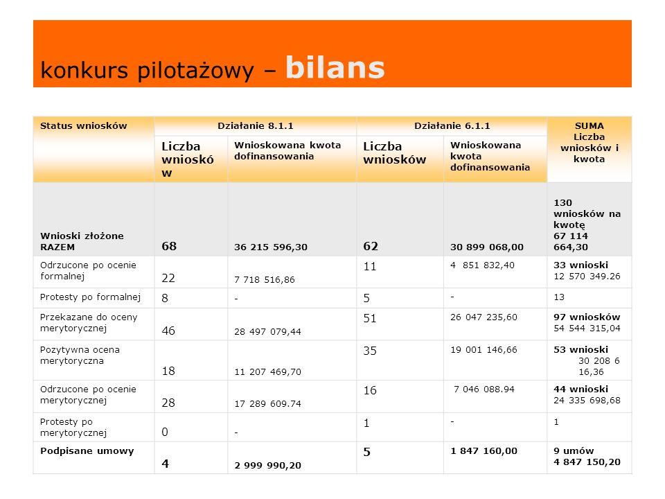 konkurs pilotażowy – bilans
