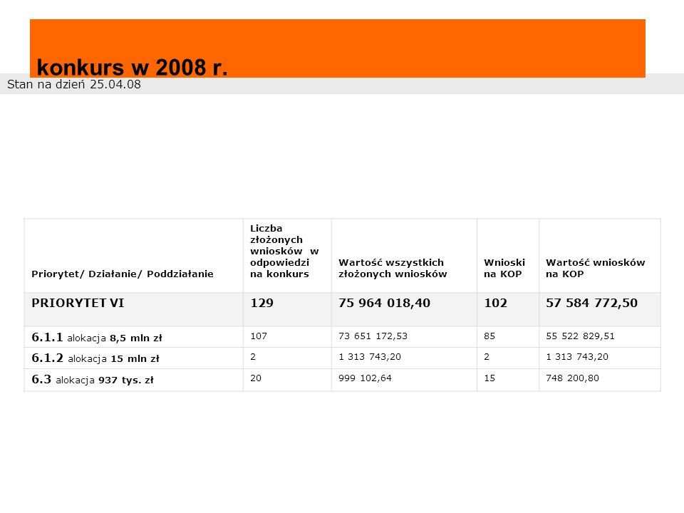 konkurs w 2008 r. Stan na dzień 25.04.08 PRIORYTET VI 129