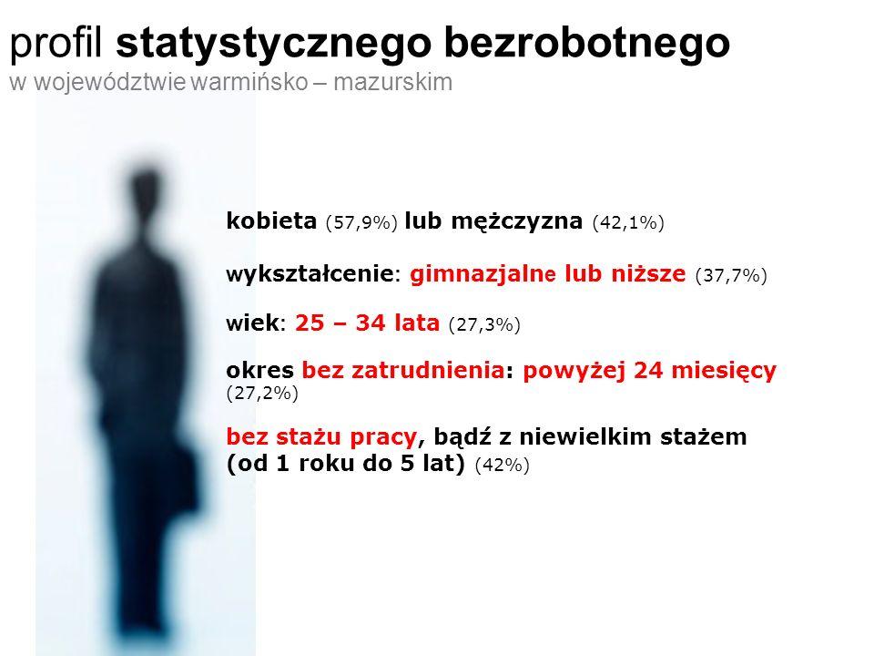 profil statystycznego bezrobotnego w województwie warmińsko – mazurskim