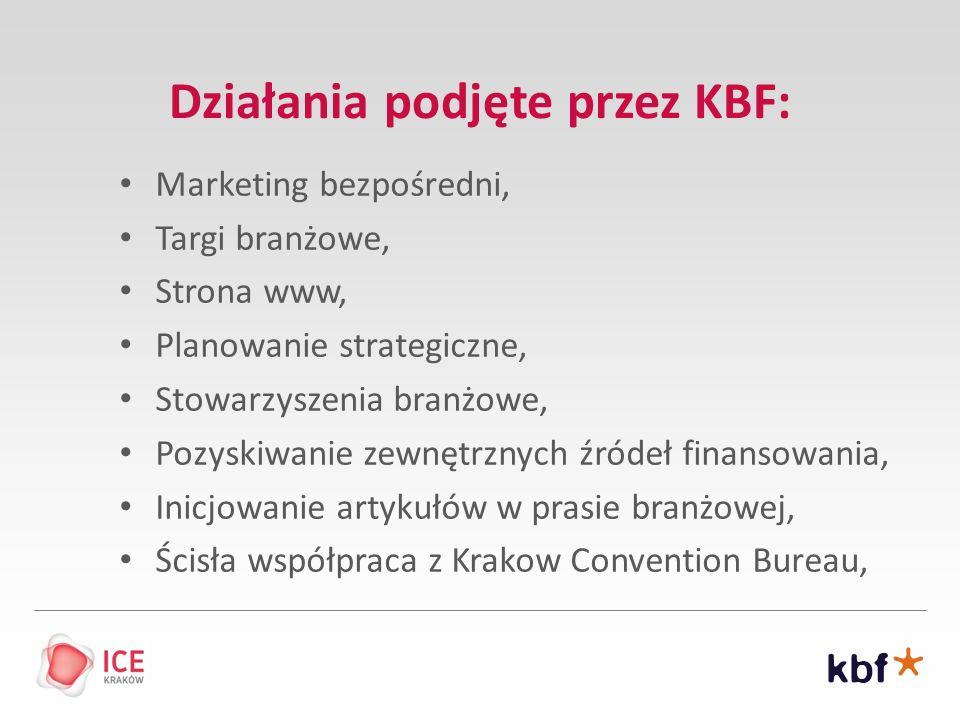 Działania podjęte przez KBF:
