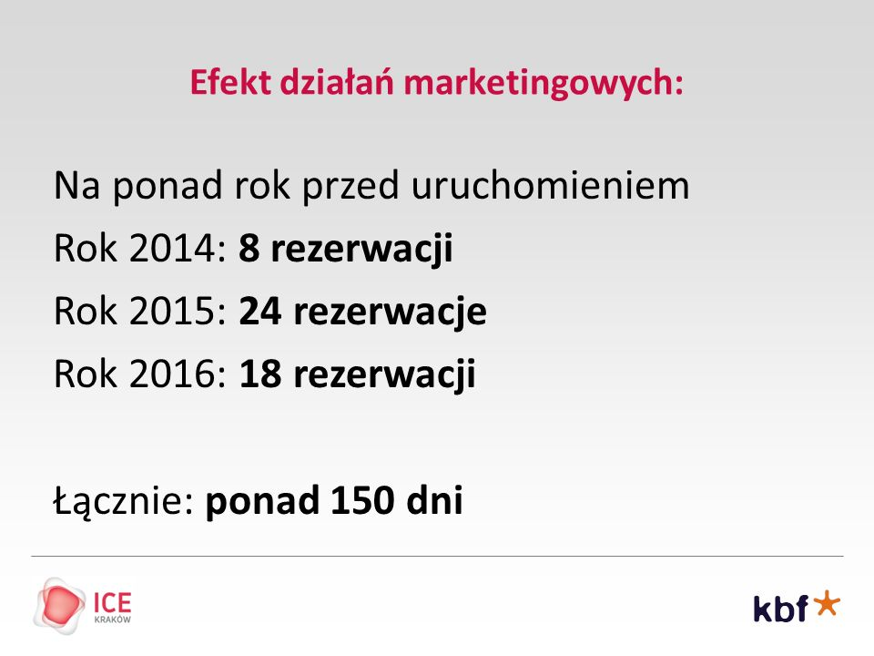 Efekt działań marketingowych:
