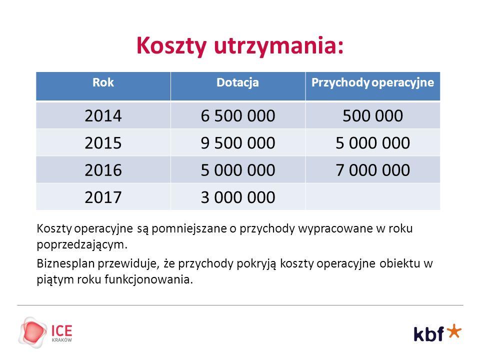 Koszty utrzymania: Rok. Dotacja. Przychody operacyjne. 2014. 6 500 000. 500 000. 2015. 9 500 000.
