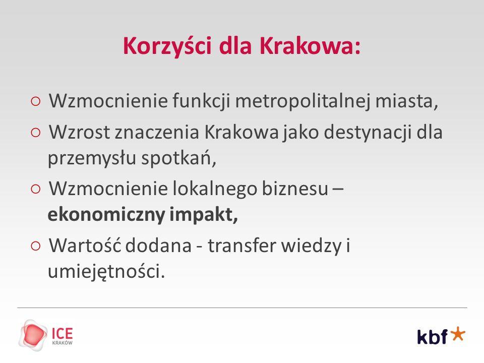 Korzyści dla Krakowa: