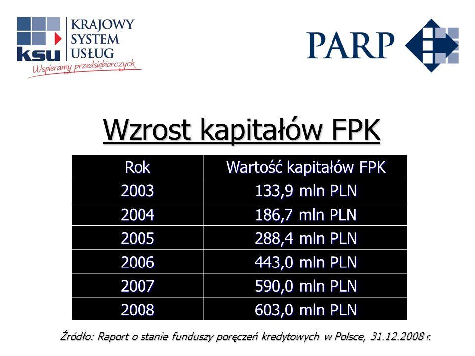 Wzrost kapitałów FPK Rok Wartość kapitałów FPK 2003 133,9 mln PLN 2004
