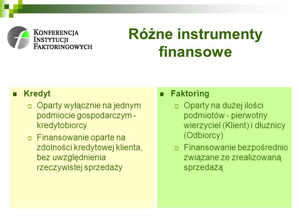 Różne instrumenty finansowe