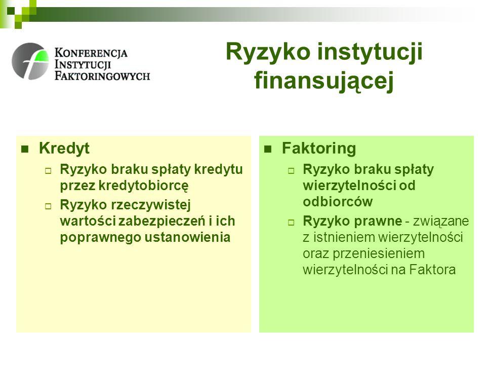 Ryzyko instytucji finansującej