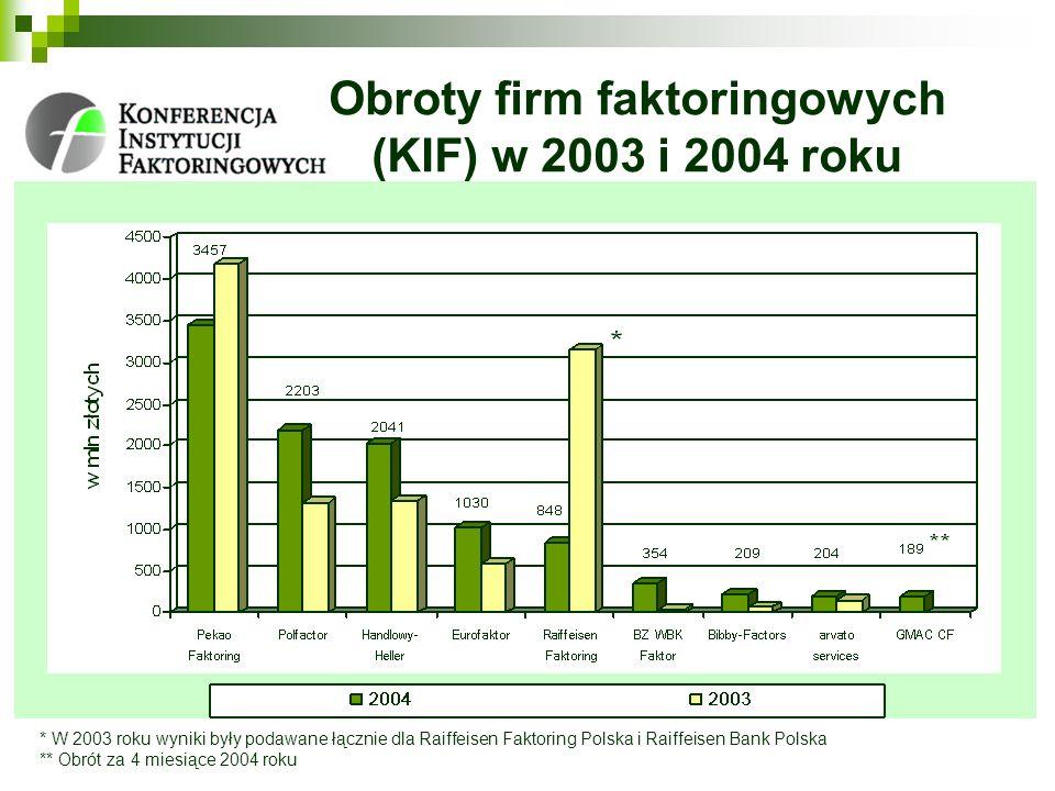 Obroty firm faktoringowych (KIF) w 2003 i 2004 roku