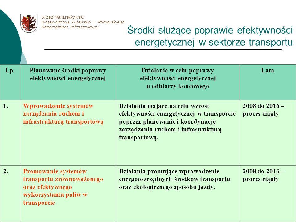 Urząd Marszałkowski Województwa Kujawsko – Pomorskiego. Departament Infrastruktury.