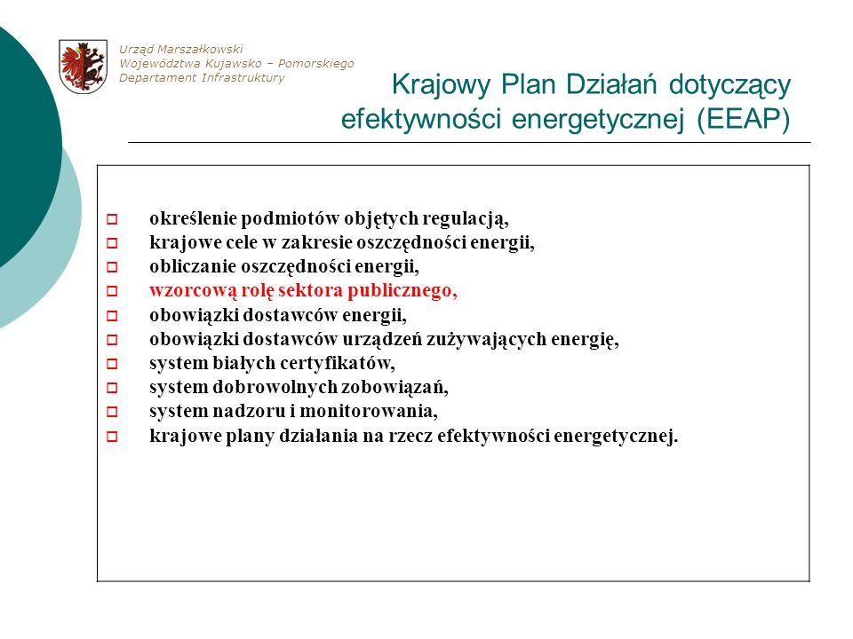 Krajowy Plan Działań dotyczący efektywności energetycznej (EEAP)