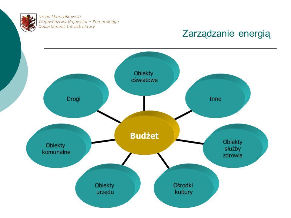 Zarządzanie energią Urząd Marszałkowski