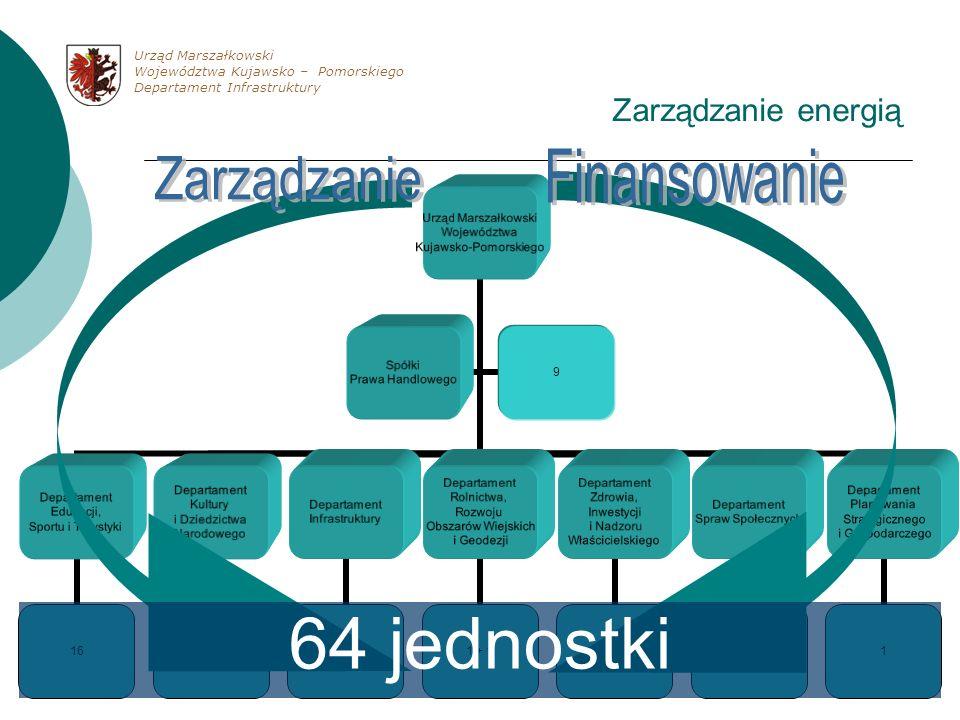 64 jednostki Finansowanie Zarządzanie Zarządzanie energią