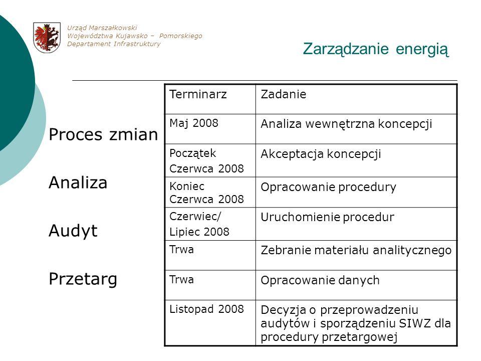 Proces zmian Analiza Audyt Przetarg Zarządzanie energią Terminarz