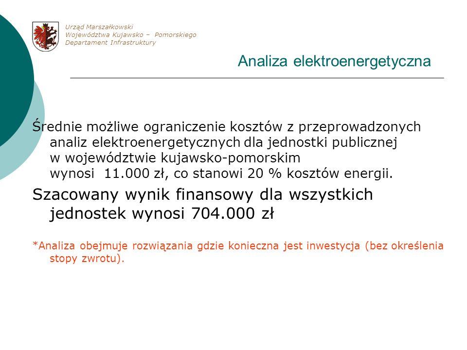 Analiza elektroenergetyczna