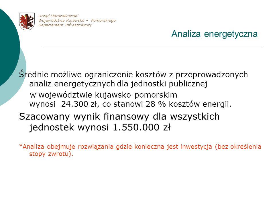Szacowany wynik finansowy dla wszystkich jednostek wynosi 1.550.000 zł