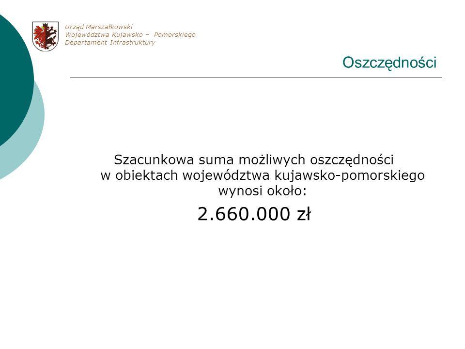 Urząd Marszałkowski Województwa Kujawsko – Pomorskiego. Departament Infrastruktury. Oszczędności.