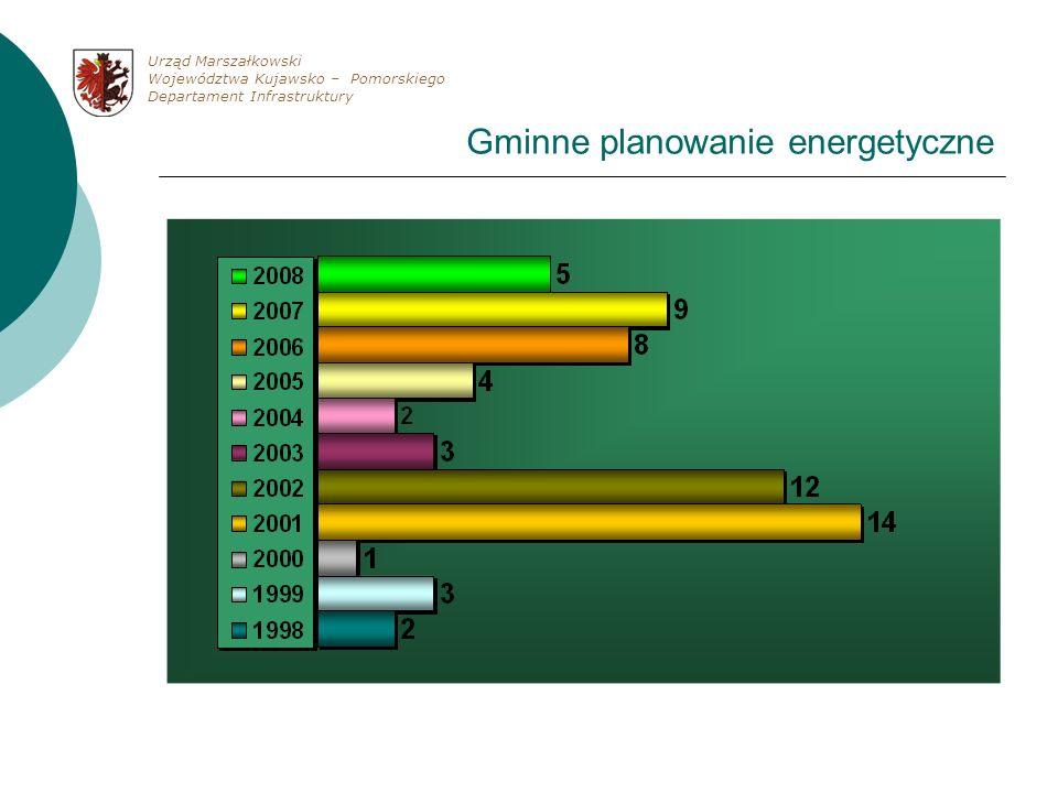 Gminne planowanie energetyczne