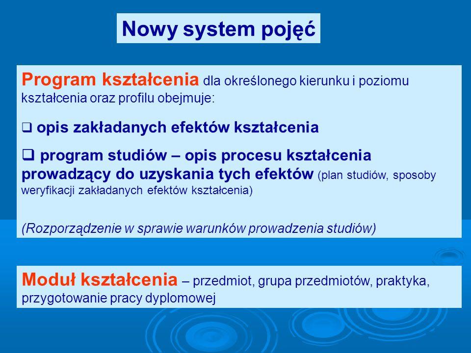 Nowy system pojęć Program kształcenia dla określonego kierunku i poziomu kształcenia oraz profilu obejmuje: