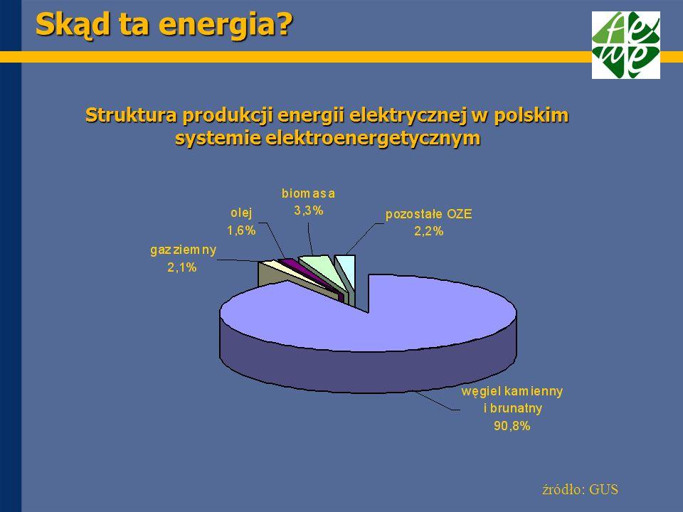 Skąd ta energia źródło: GUS
