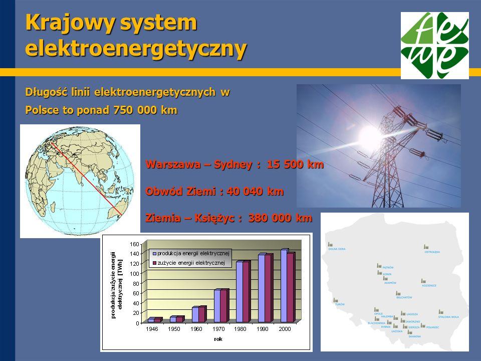 Krajowy system elektroenergetyczny