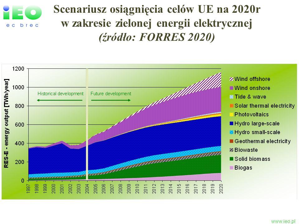 Scenariusz osiągnięcia celów UE na 2020r w zakresie zielonej energii elektrycznej